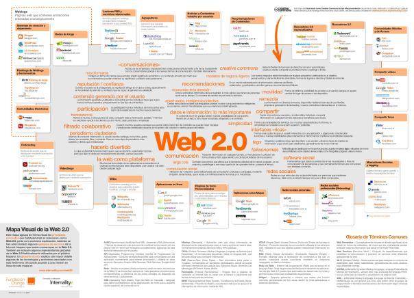 web 2.0- RedNeuronal-empowerment-liderazgo-leadership-empresa familiar-organizacion neuronal
