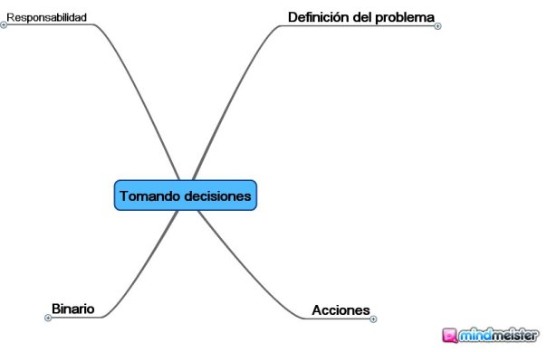 mind mapping, mind map, mapas mentales, decision making, toma de decisiones, neuronas, six sigma, lean manufacturing, sentido común, RRHH, recursos humanos,
